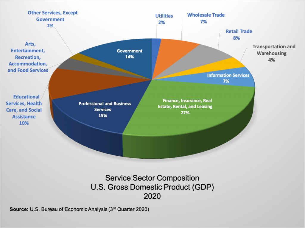 Pie chart showing the services Sector
