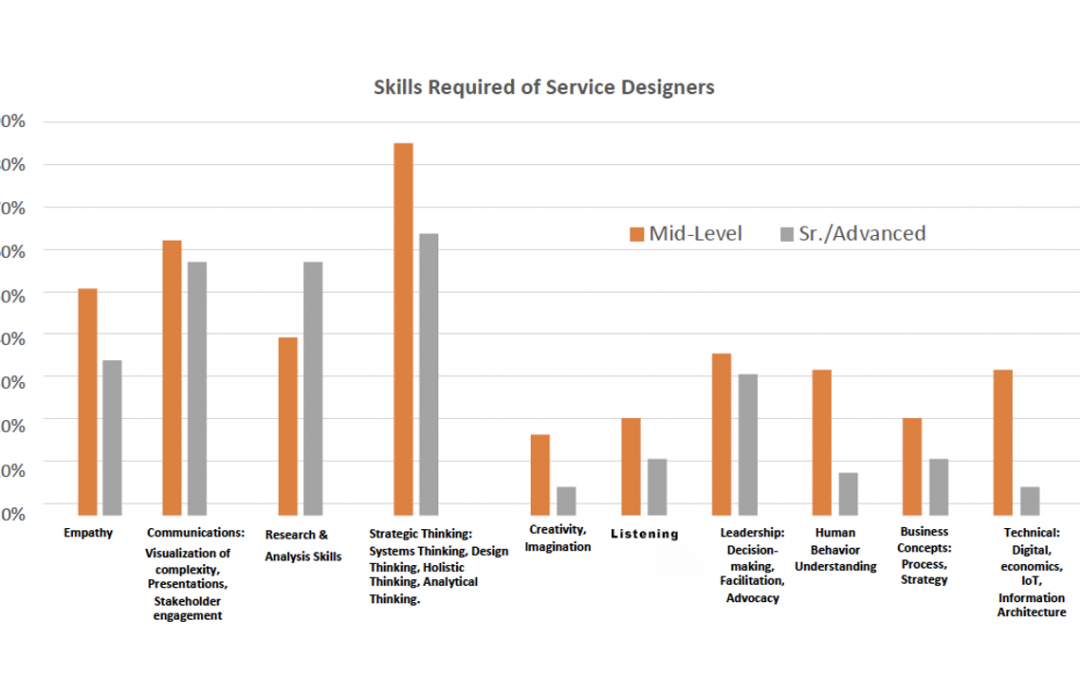 Service Design Poll 2020: Strategic Thinking and Leadership Are Considered Top Service Design Skills
