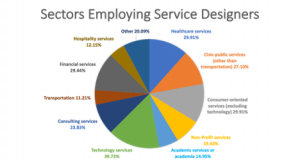 Sectors employing service designers