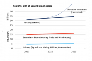 A chart showing how market disruption boosts GDP.