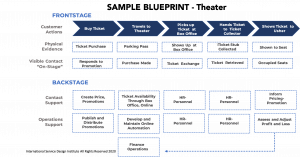 Sample service blueprint for a theater experience.
